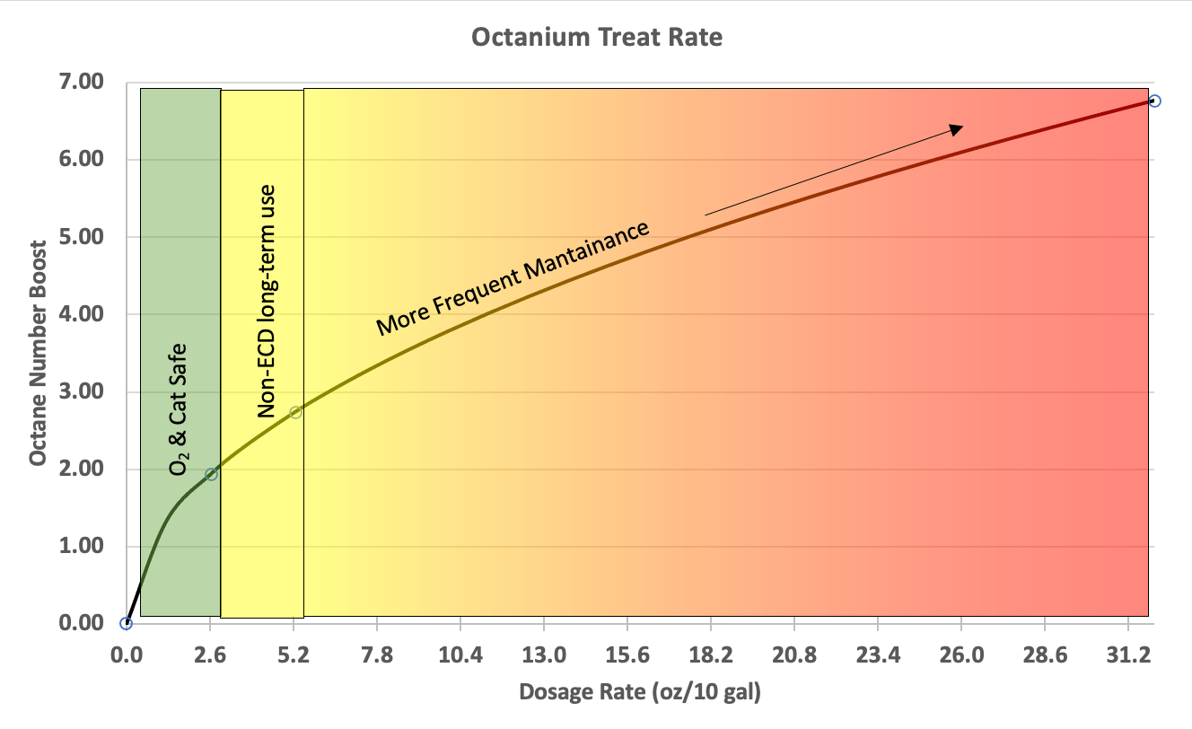 Treat Rate